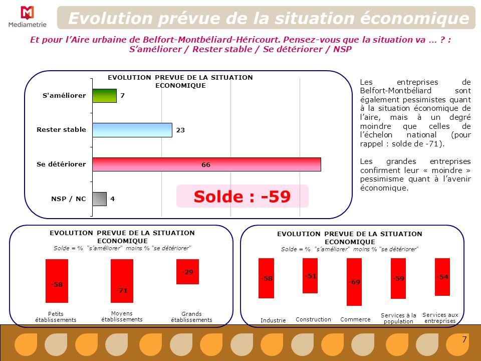 Projets dévolution ou dadaptation % de « oui » Projets dévolution ou dadaptation Avez-vous des projets dévolution ou dadaptation en matière de : RH ; Investissement/équipement ; Immobilier/foncier ; R&D ; Export ; Autre...