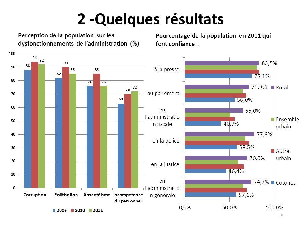 2 -Quelques résultats Perception de la population sur les dysfonctionnements de ladministration (%) Pourcentage de la population en 2011 qui font conf
