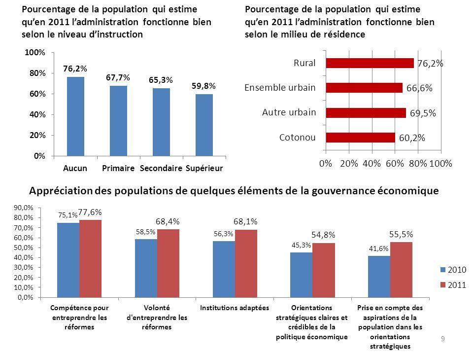 Pourcentage de la population qui estime quen 2011 ladministration fonctionne bien selon le niveau dinstruction Pourcentage de la population qui estime