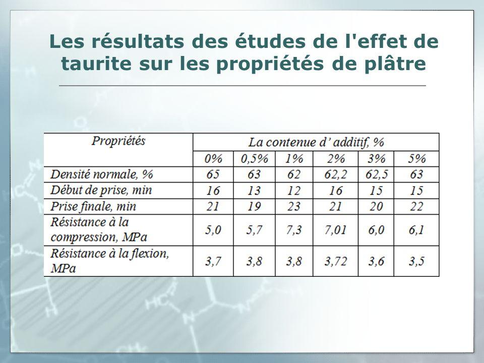 Les résultats des études de l'effet de taurite sur les propriétés de plâtre
