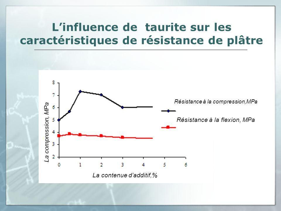 Les changements positifs L introduction de taurite come supplément de 1 % à 2 % augmente la marque du liant de plâtre jusqu à Г-7 (la résistance à la compression 7,01 – 7,3 МPа, à la flexion 3,7 – 3,8 МPа).