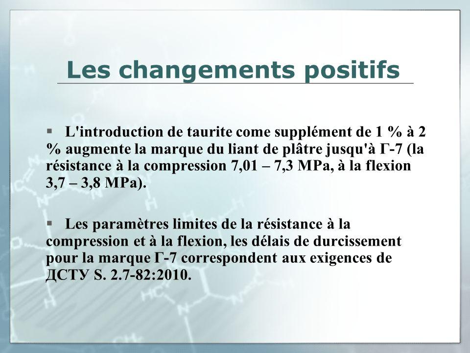 Les changements positifs L'introduction de taurite come supplément de 1 % à 2 % augmente la marque du liant de plâtre jusqu'à Г-7 (la résistance à la