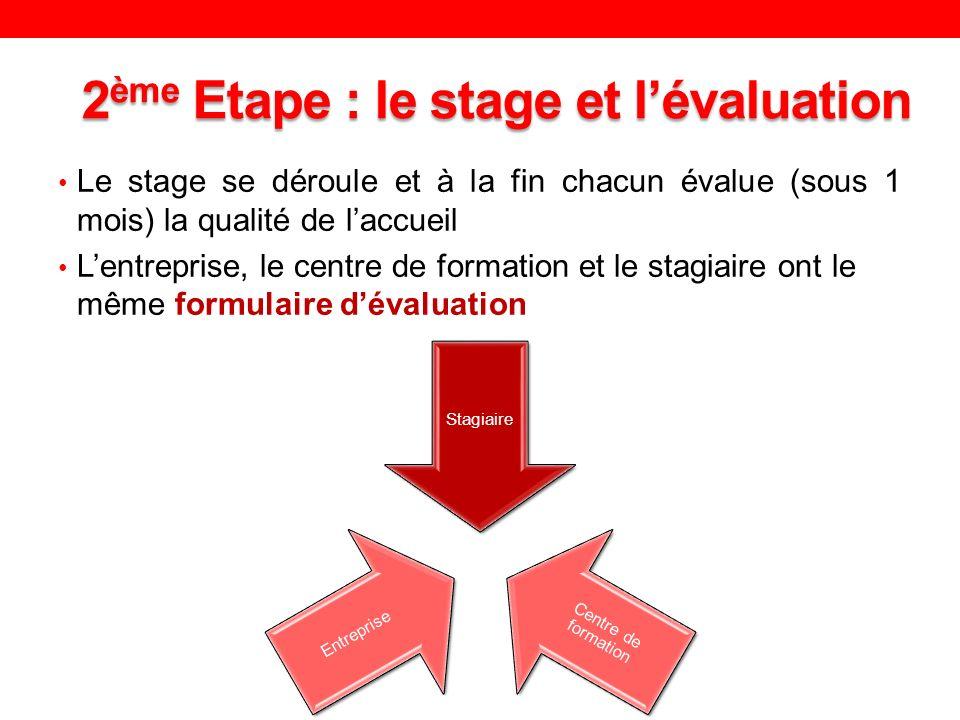 2 ème Etape : le stage et lévaluation Le stage se déroule et à la fin chacun évalue (sous 1 mois) la qualité de laccueil Lentreprise, le centre de formation et le stagiaire ont le même formulaire dévaluation Stagiaire Centre de formation Entreprise