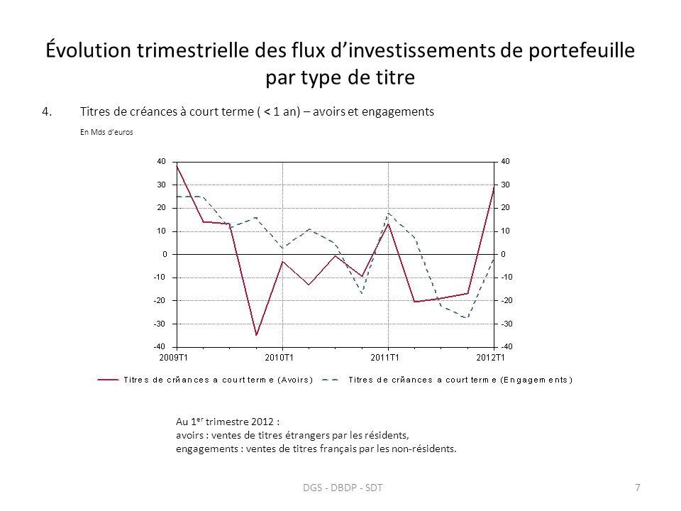 Répartition par secteur émetteur des flux dacquisition de titres français par les non-résidents 8DGS - DBDP - SDT Mds deuros