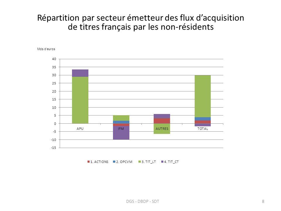 Détention de titres publics français par les non-résidents (en encours) 9DGS - DBDP - SDT