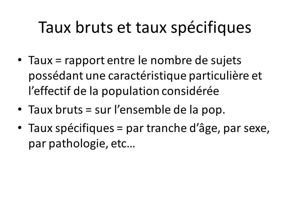 Taux bruts et taux spécifiques Taux = rapport entre le nombre de sujets possédant une caractéristique particulière et leffectif de la population consi