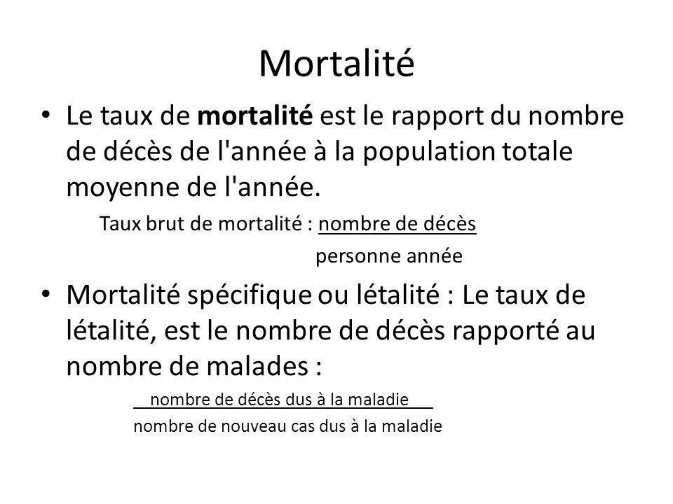 Mortalité Le taux de mortalité est le rapport du nombre de décès de l'année à la population totale moyenne de l'année. Taux brut de mortalité : nombre