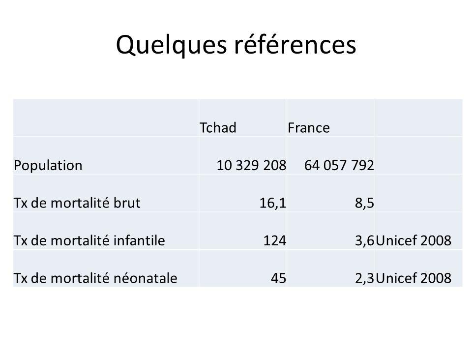 Quelques références TchadFrance Population10 329 20864 057 792 Tx de mortalité brut16,18,5 Tx de mortalité infantile1243,6Unicef 2008 Tx de mortalité