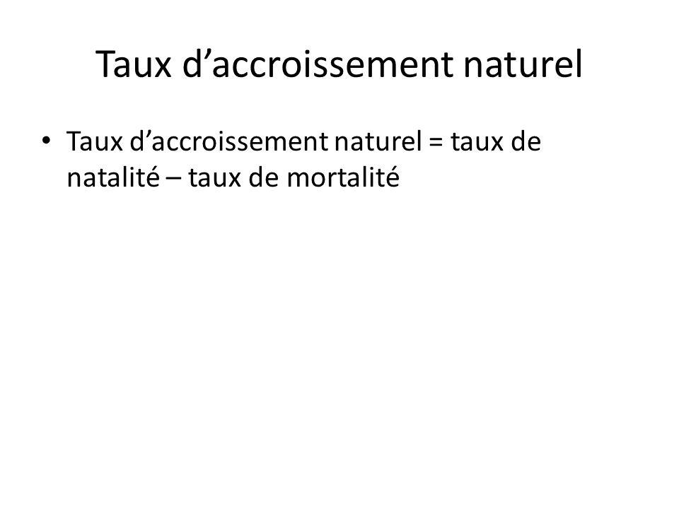Taux daccroissement naturel Taux daccroissement naturel = taux de natalité – taux de mortalité