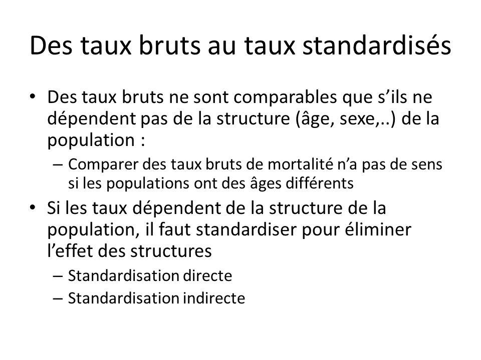 Des taux bruts au taux standardisés Des taux bruts ne sont comparables que sils ne dépendent pas de la structure (âge, sexe,..) de la population : – C
