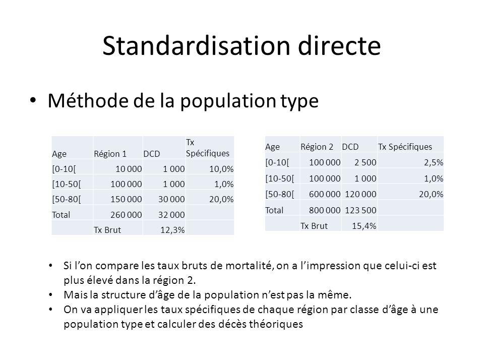 Standardisation directe Méthode de la population type Si lon compare les taux bruts de mortalité, on a limpression que celui-ci est plus élevé dans la
