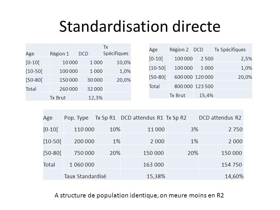 Standardisation directe AgePop. TypeTx Sp R1DCD attendus R1Tx Sp R2DCD attendus R2 [0-10[110 00010% 11 0003% 2 750 [10-50[200 0001% 2 0001% 2 000 [50-