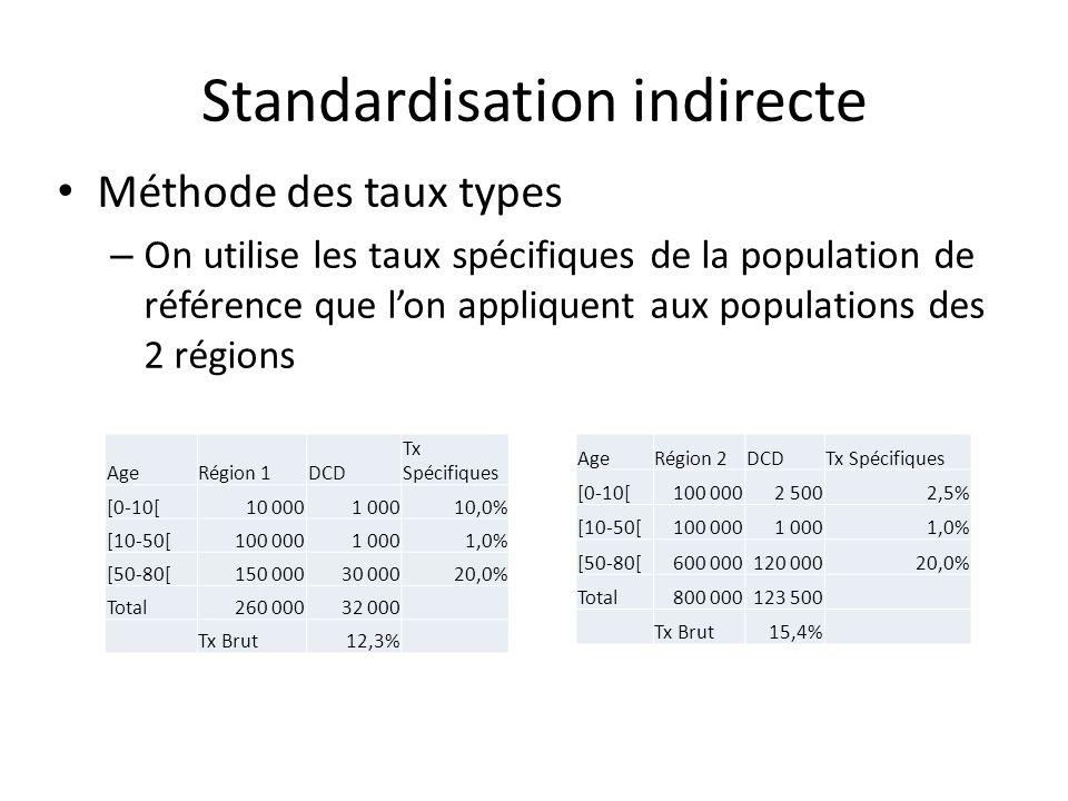 Standardisation indirecte Méthode des taux types – On utilise les taux spécifiques de la population de référence que lon appliquent aux populations de