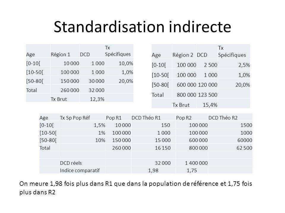 Standardisation indirecte AgeRégion 1DCD Tx Spécifiques [0-10[10 0001 00010,0% [10-50[100 0001 0001,0% [50-80[150 00030 00020,0% Total260 00032 000 Tx