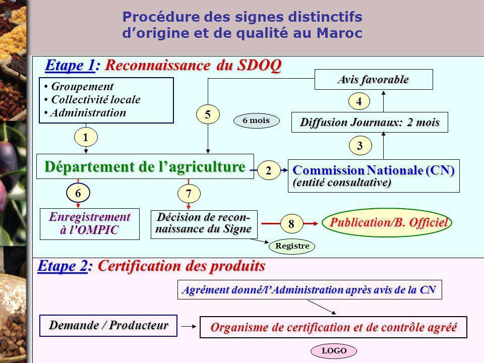 Procédure des signes distinctifs dorigine et de qualité au Maroc Département de lagriculture Avis favorable Groupement Collectivité locale Administrat