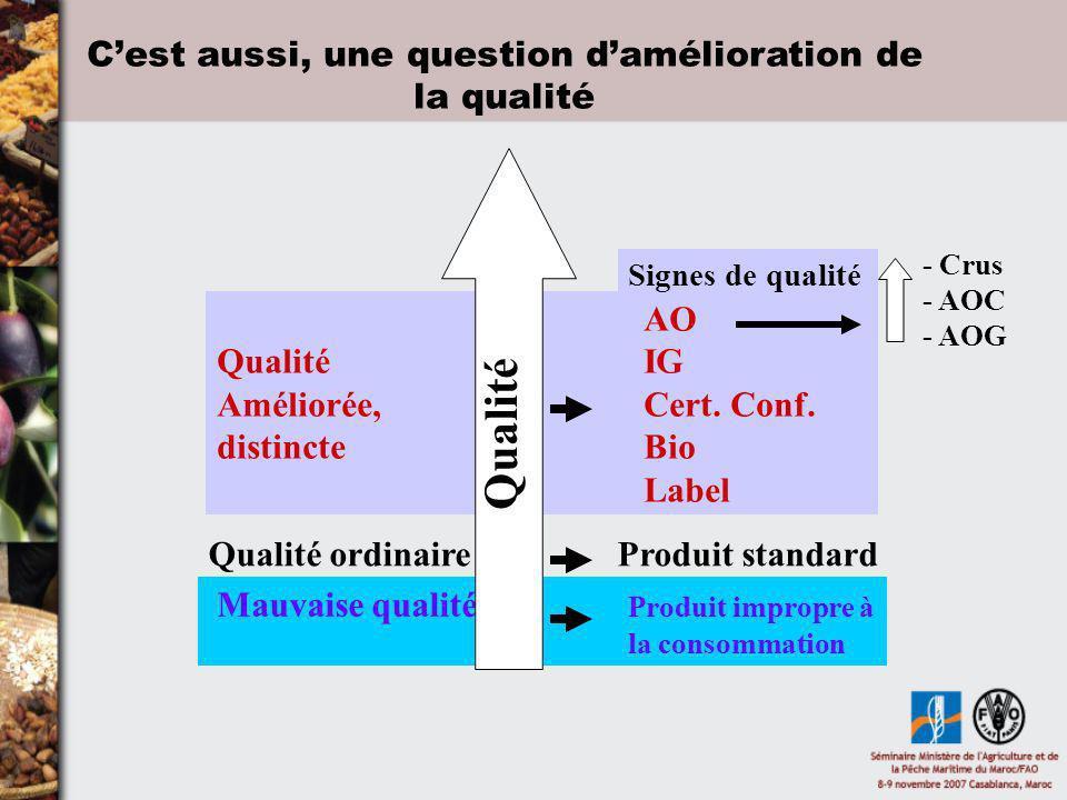 AO Qualité IG Améliorée, Cert. Conf. distincteBio Label Mauvaise qualité Produit impropre à la consommation Qualité ordinaire Produit standard Signes