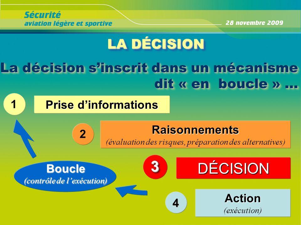 La décision sinscrit dans un mécanisme dit « en boucle » … Boucle (contrôle de lexécution) LA DÉCISION 1 Prise dinformations 2 Raisonnements (évaluati