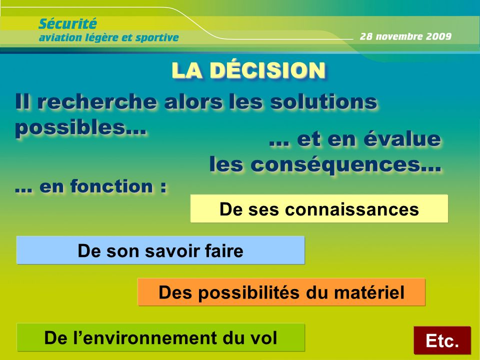 Il recherche alors les solutions possibles… … et en évalue les conséquences… … et en évalue les conséquences… De ses connaissances Des possibilités du