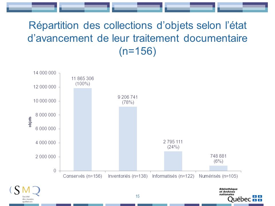 15 Répartition des collections dobjets selon létat davancement de leur traitement documentaire (n=156)