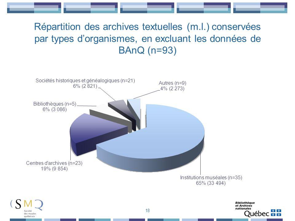 18 Répartition des archives textuelles (m.l.) conservées par types dorganismes, en excluant les données de BAnQ (n=93)
