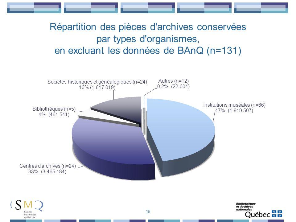 19 Répartition des pièces d'archives conservées par types d'organismes, en excluant les données de BAnQ (n=131)