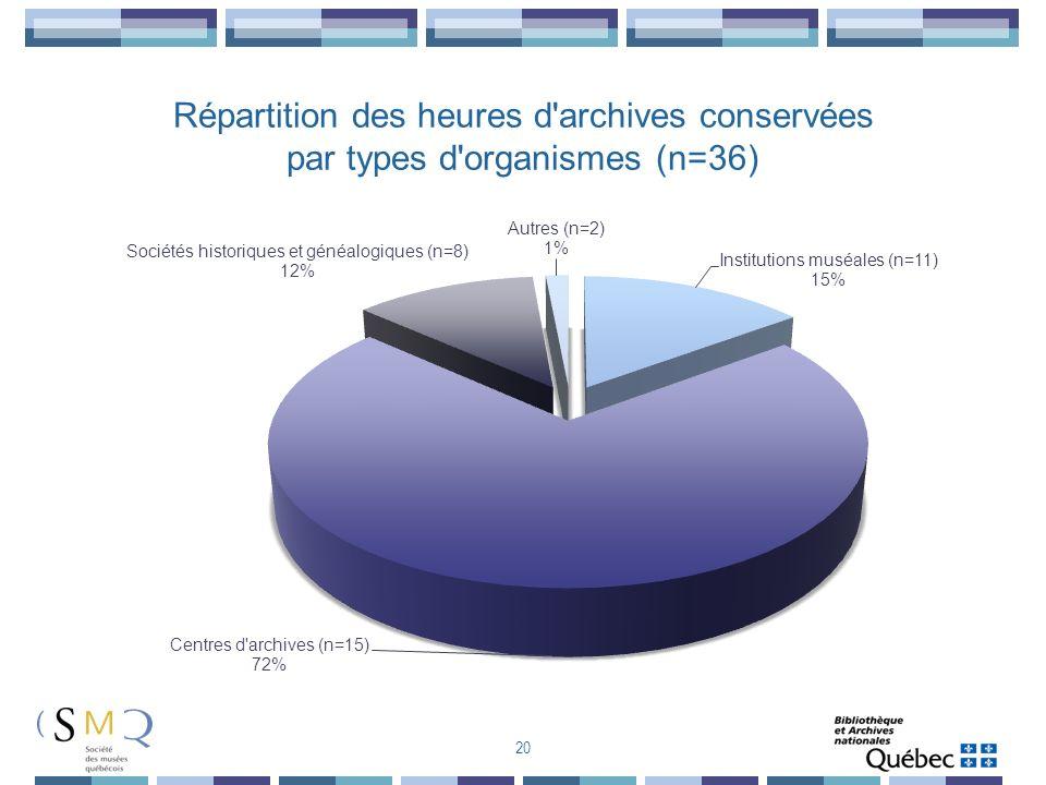 20 Répartition des heures d'archives conservées par types d'organismes (n=36)