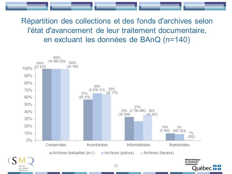 21 Répartition des collections et des fonds d'archives selon l'état d'avancement de leur traitement documentaire, en excluant les données de BAnQ (n=1
