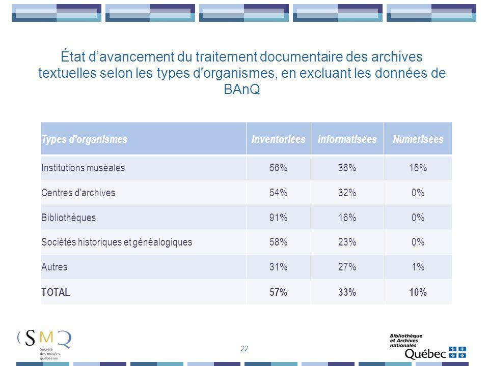 Types d'organismesInventoriéesInformatiséesNumérisées Institutions muséales56%36%15% Centres d'archives54%32%0% Bibliothèques91%16%0% Sociétés histori