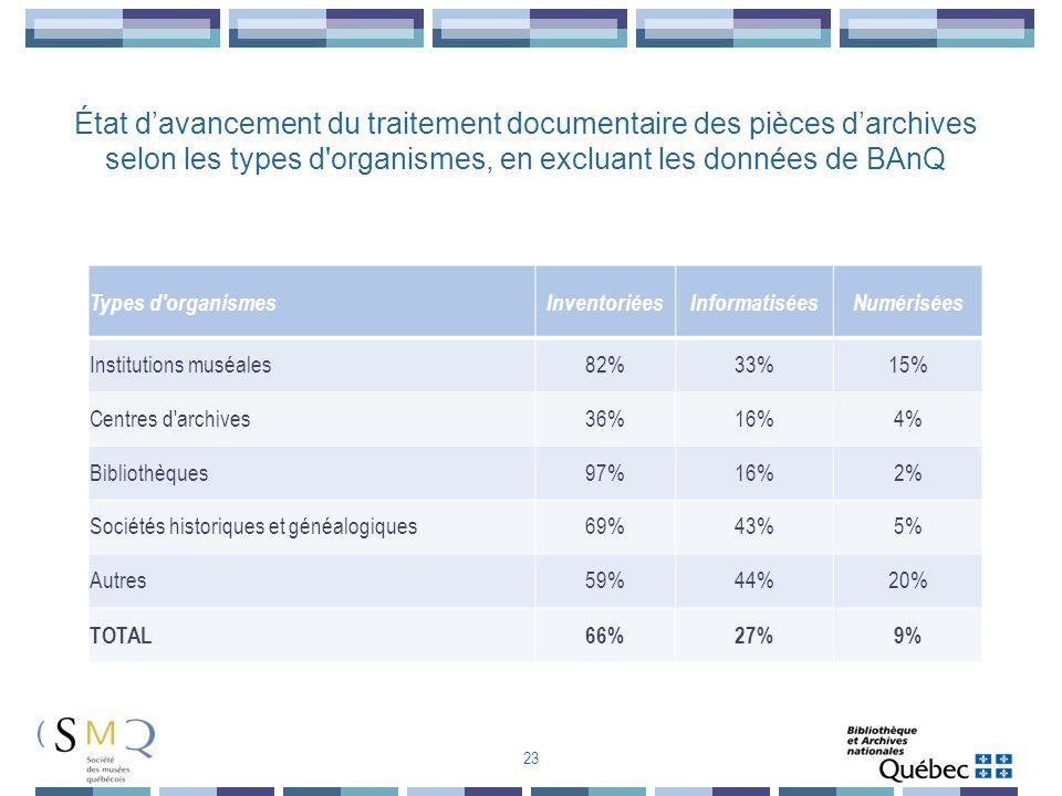 Types d'organismesInventoriéesInformatiséesNumérisées Institutions muséales82%33%15% Centres d'archives36%16%4% Bibliothèques97%16%2% Sociétés histori