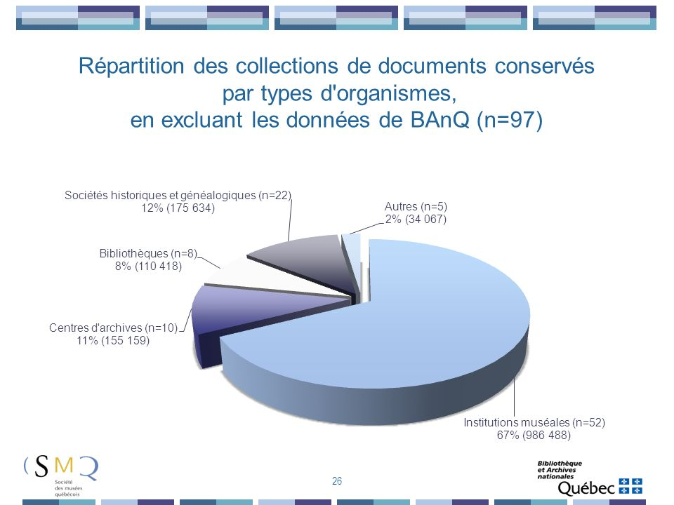 26 Répartition des collections de documents conservés par types d'organismes, en excluant les données de BAnQ (n=97)