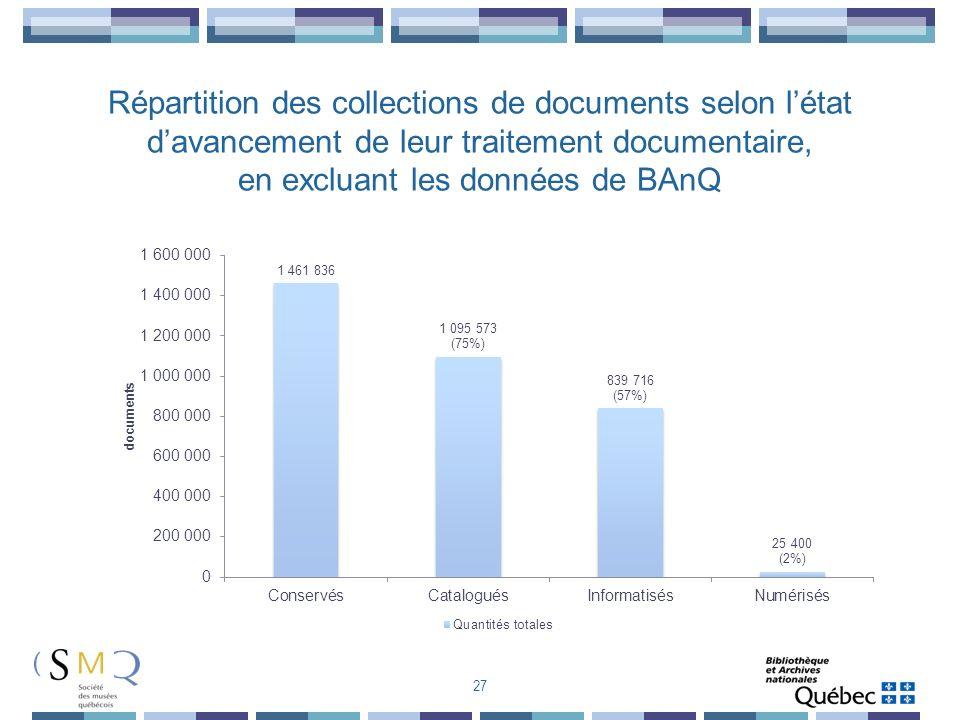 Répartition des collections de documents selon létat davancement de leur traitement documentaire, en excluant les données de BAnQ 27