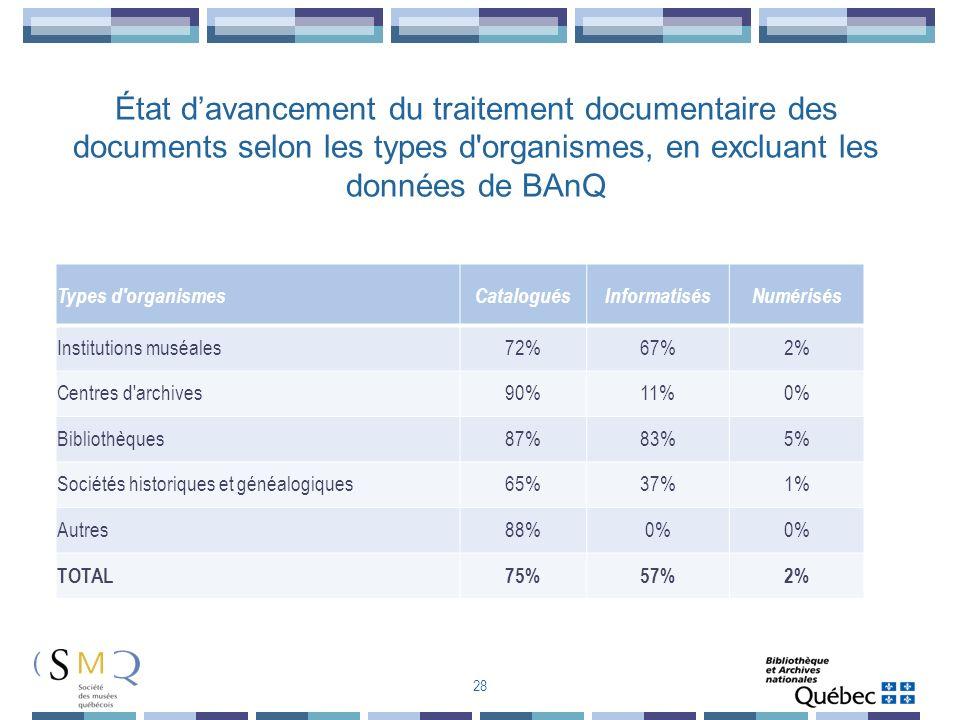 Types d'organismesCataloguésInformatisésNumérisés Institutions muséales72%67%2% Centres d'archives90%11%0% Bibliothèques87%83%5% Sociétés historiques
