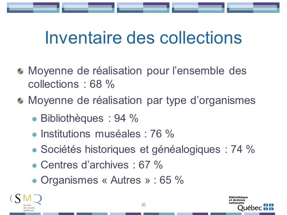 Inventaire des collections Moyenne de réalisation pour lensemble des collections : 68 % Moyenne de réalisation par type dorganismes Bibliothèques : 94