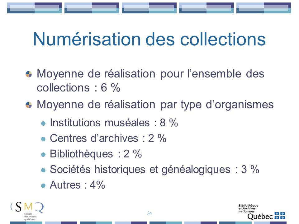 Numérisation des collections Moyenne de réalisation pour lensemble des collections : 6 % Moyenne de réalisation par type dorganismes Institutions musé