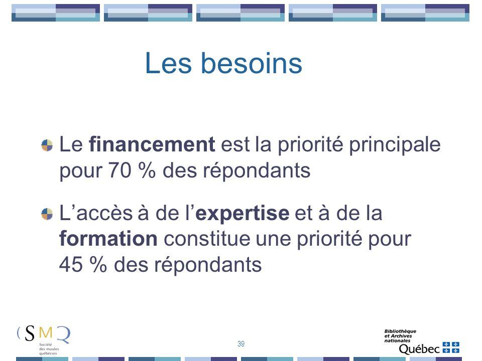 Les besoins Le financement est la priorité principale pour 70 % des répondants Laccès à de lexpertise et à de la formation constitue une priorité pour