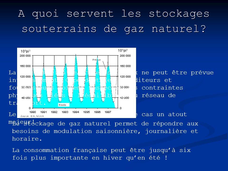 A quoi servent les stockages souterrains de gaz naturel? Le stockage de gaz naturel permet de répondre aux besoins de modulation saisonnière, journali