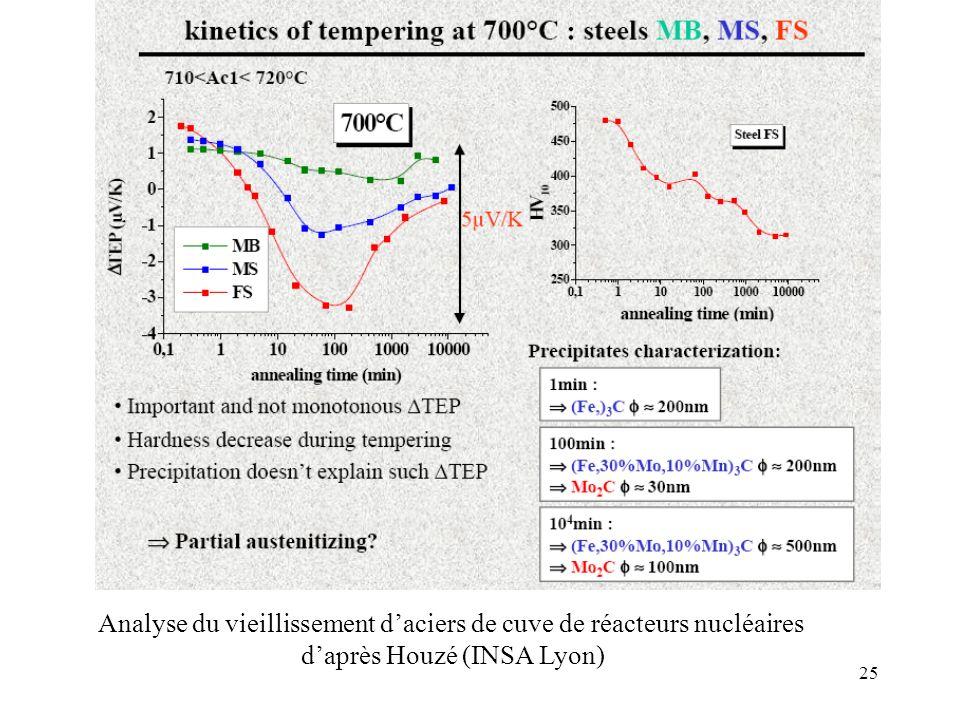 25 Analyse du vieillissement daciers de cuve de réacteurs nucléaires daprès Houzé (INSA Lyon)