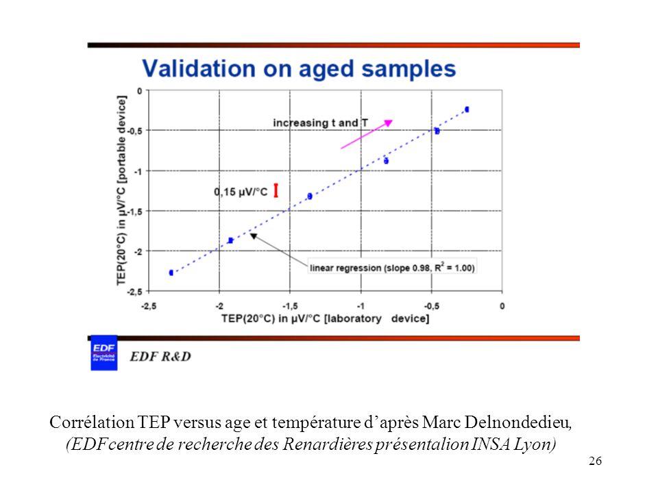 26 Corrélation TEP versus age et température daprès Marc Delnondedieu, (EDFcentre de recherche des Renardières présentalion INSA Lyon)