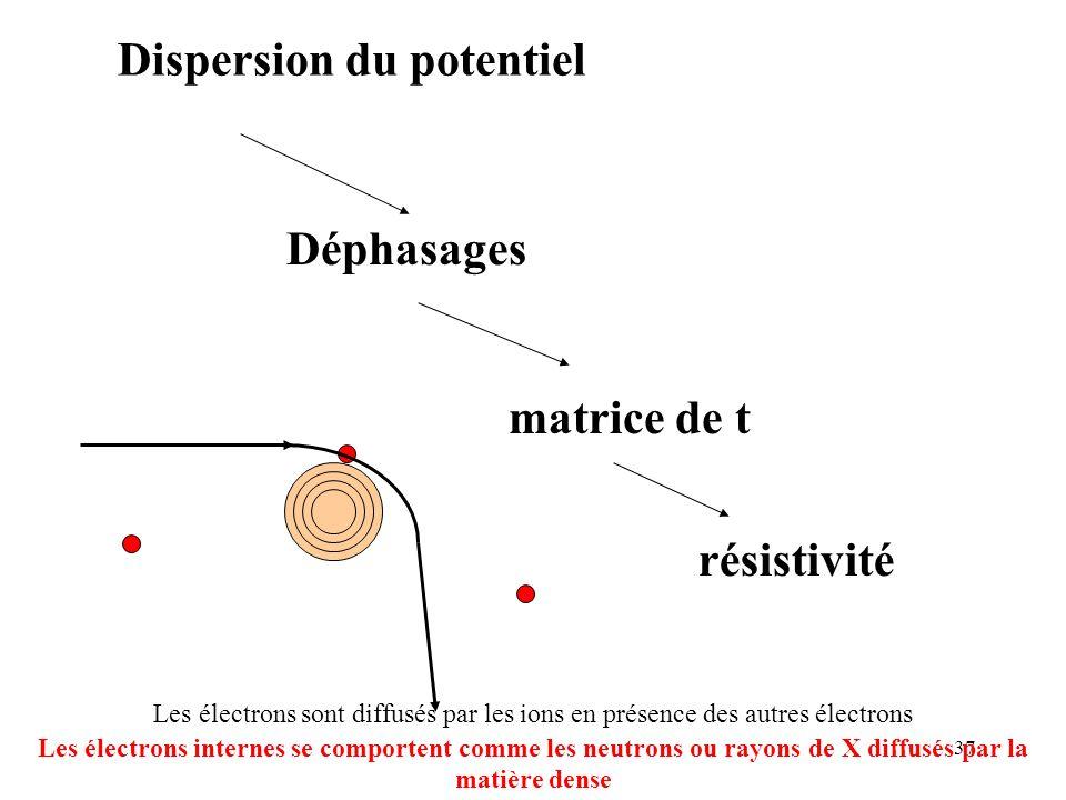 37 Dispersion du potentiel Déphasages matrice de t résistivité Les électrons sont diffusés par les ions en présence des autres électrons Les électrons