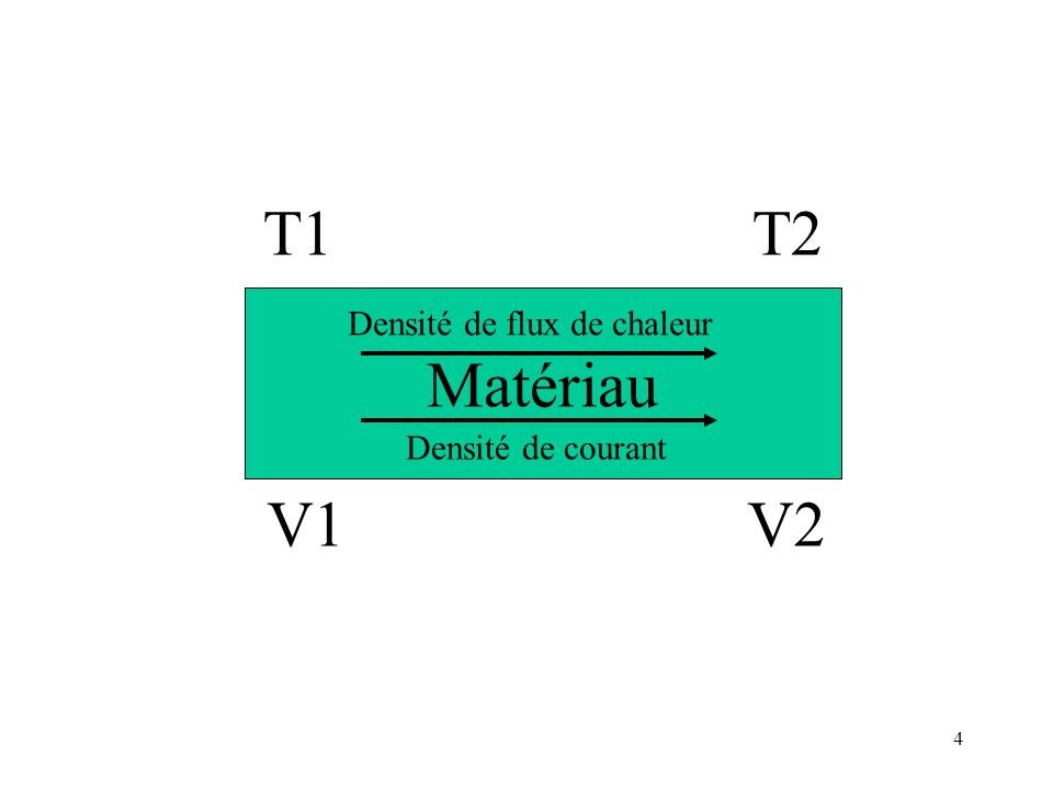 4 Matériau T1 T2 V1 V2 Densité de flux de chaleur Densité de courant