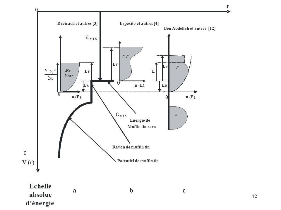 42 r V (r) MTZ Energie de Muffin tin zero E B B Echelle absolue dénergie 0 E F 0 0 Esposito et autres [4] 0 m k F 2 2 2 Rayon de muffin tin Potentiel