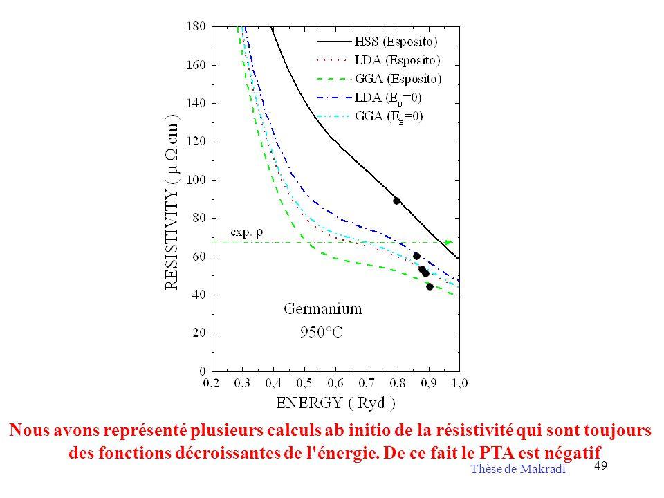 49 Nous avons représenté plusieurs calculs ab initio de la résistivité qui sont toujours des fonctions décroissantes de l'énergie. De ce fait le PTA e