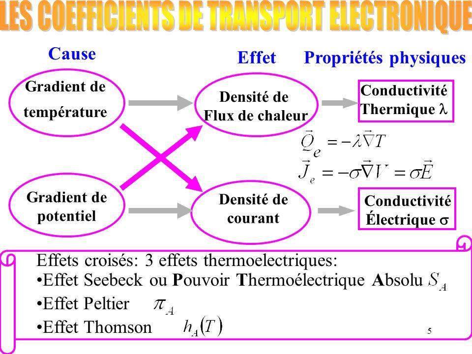 5 Gradient de température Gradient de potentiel Densité de Flux de chaleur Densité de courant Conductivité Thermique Conductivité Électrique Effets cr