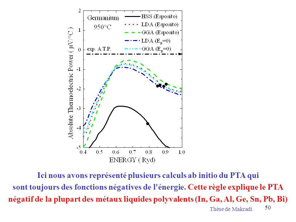 50 Ici nous avons représenté plusieurs calculs ab initio du PTA qui sont toujours des fonctions négatives de l'énergie. Cette règle explique le PTA né