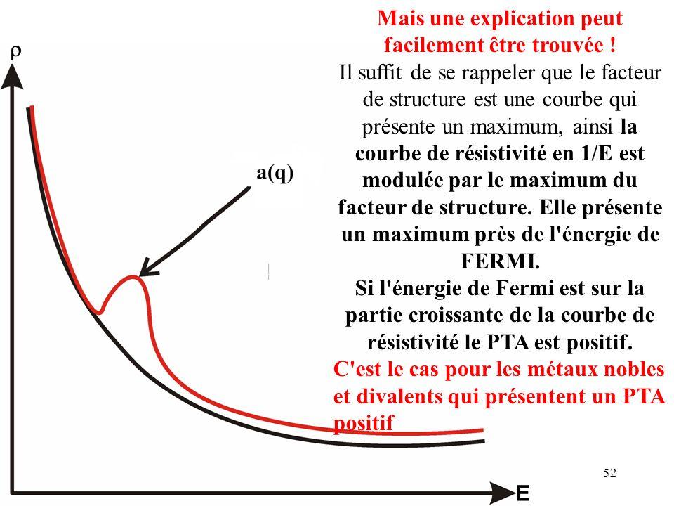 52 Mais une explication peut facilement être trouvée ! Il suffit de se rappeler que le facteur de structure est une courbe qui présente un maximum, ai
