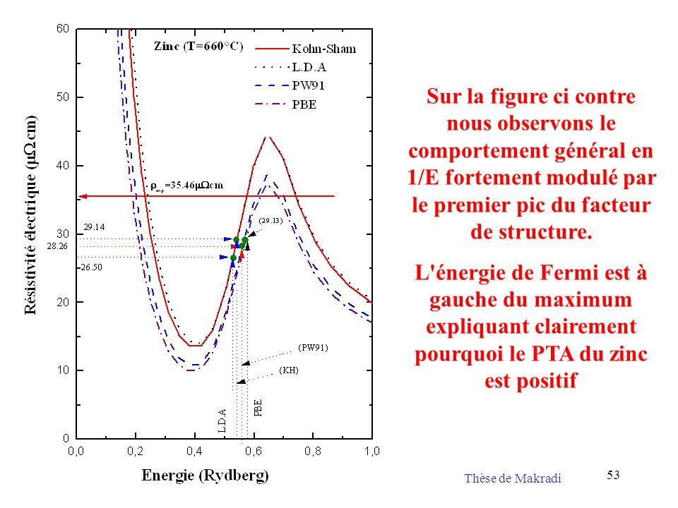 53 Sur la figure ci contre nous observons le comportement général en 1/E fortement modulé par le premier pic du facteur de structure. L'énergie de Fer