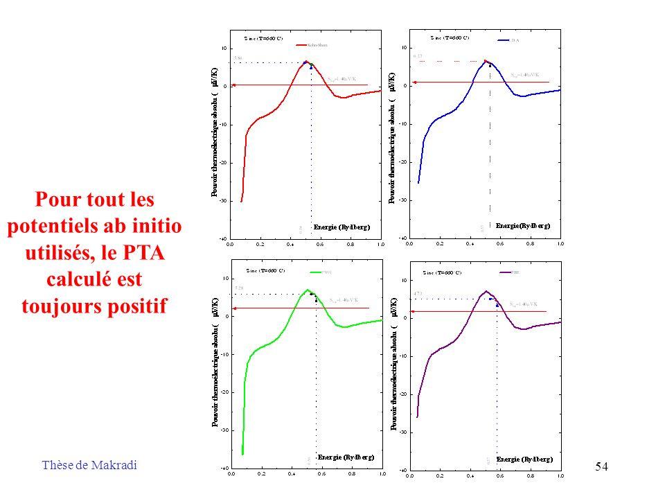 54 Pour tout les potentiels ab initio utilisés, le PTA calculé est toujours positif Thèse de Makradi