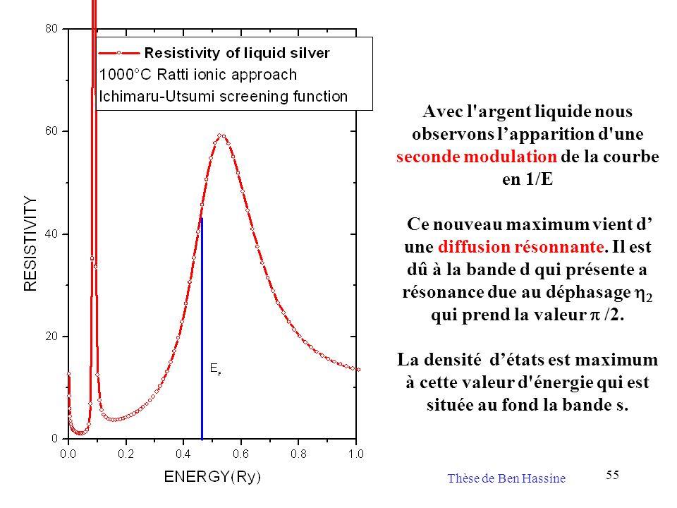 55 Avec l'argent liquide nous observons lapparition d'une seconde modulation de la courbe en 1/E Ce nouveau maximum vient d une diffusion résonnante.