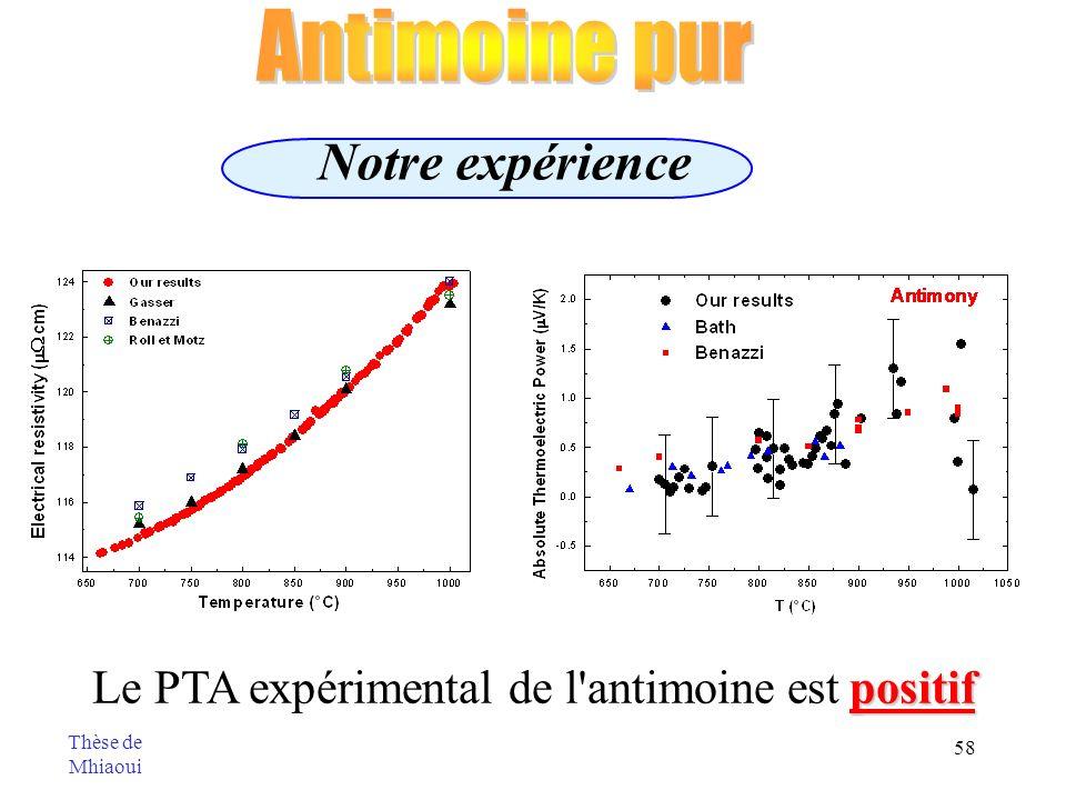 58 Notre expérience positif Le PTA expérimental de l'antimoine est positif Thèse de Mhiaoui