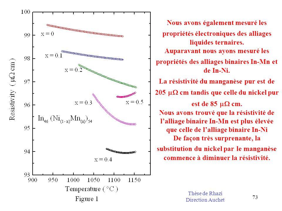 73 Nous avons également mesuré les propriétés électroniques des alliages liquides ternaires. Auparavant nous ayons mesuré les propriétés des alliages